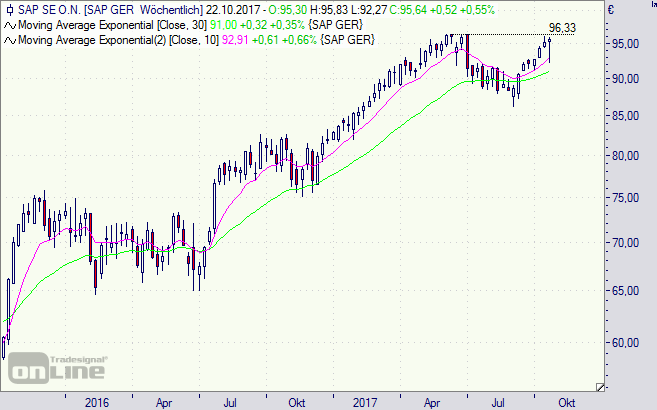 SAP, Aktie, Chart, Börse