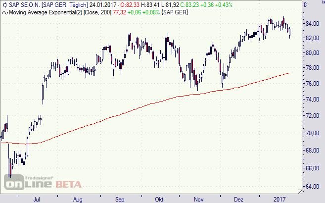 SAP, Börse, Aktie, DAX, Kursziel, Chart