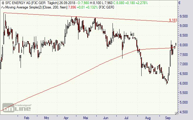 sfc energy aktie dividende