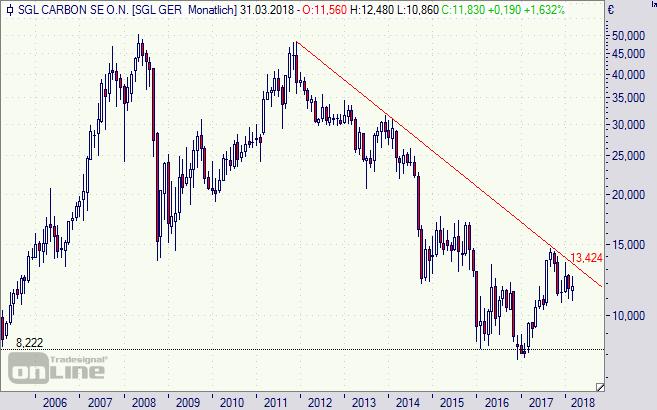 SGL Carbon, Aktie, Chart,