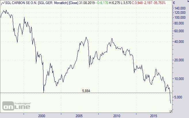 SGL Carbon Aktie