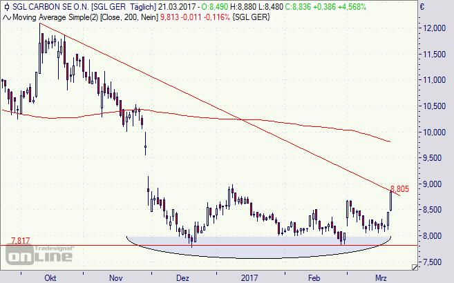 SGL Carbon, Aktie, Chart, Börse