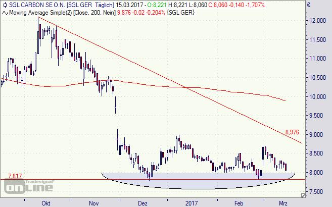 SGL Carbon, Aktie, Börse, Chart