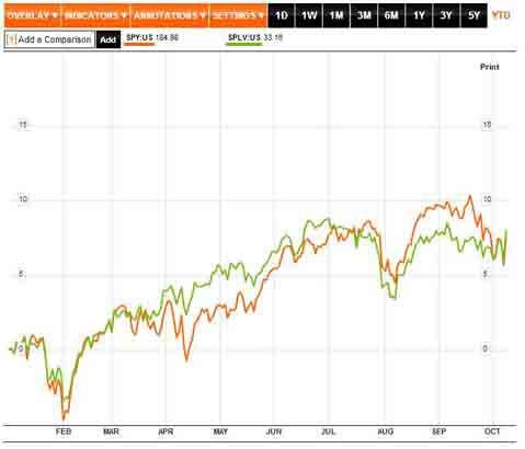SPDR S&P 500 ETF vs PowerShares Low Volatility ETF