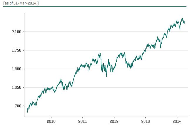 S&P_Luxury_Index
