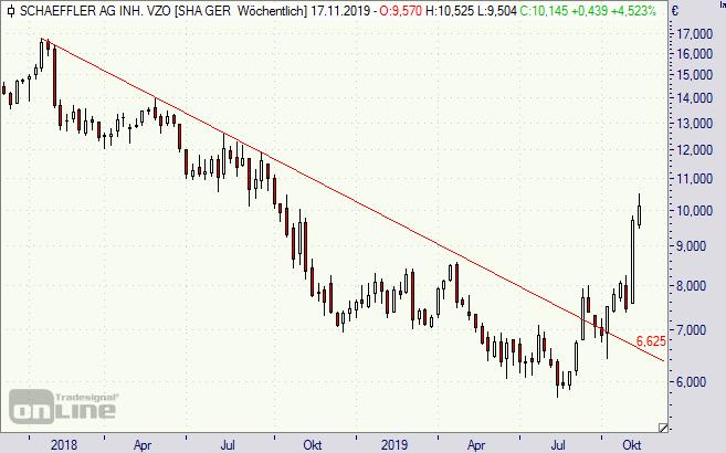 Schaeffler, Aktie, Chart