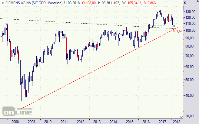 Siemens Aktie Prognose
