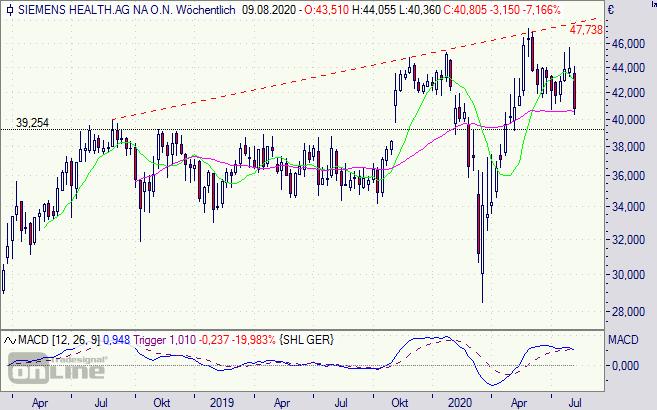 Siemens Healthineers Aktie