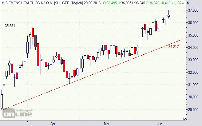 Siemens Healthineers, Aktie, chart