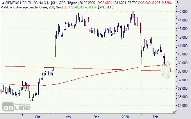 Siemens Healthineers Aktie Dividende