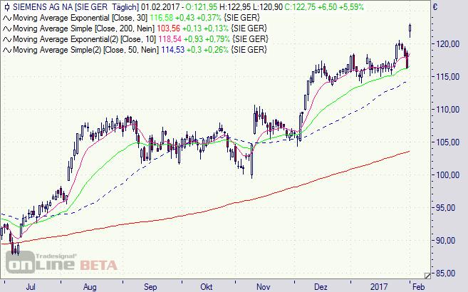 Siemens, Aktie, Chart, Börse, Analyse