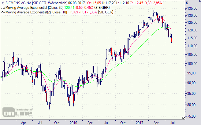 Siemens, Aktie, Chart, Börse