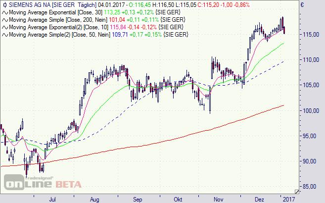 Siemens, Aktie, Chart, Analyse
