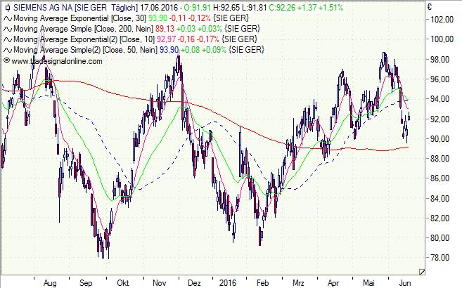Siemens, Aktie, Chart, Analyse, Ausblick