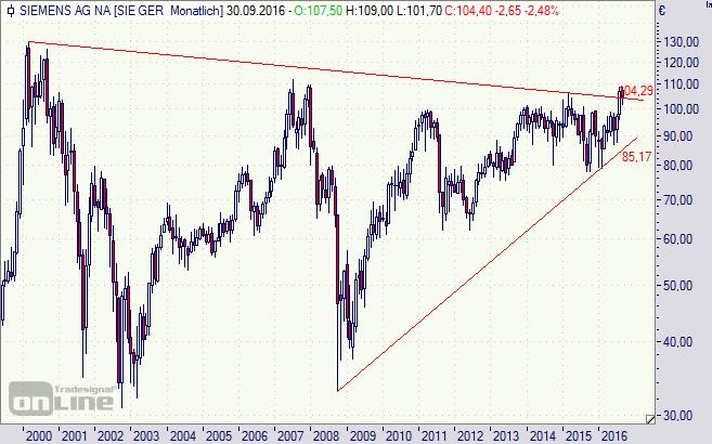 Siemens, Aktie, Chart