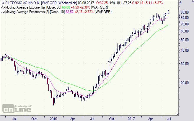 Siltronic, Aktie, Börse, Chart