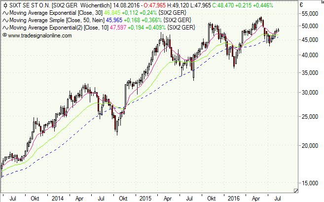 Sixt, Aktie, Chart