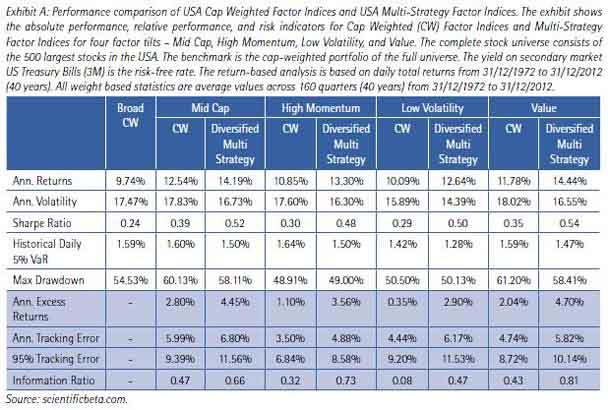 Smart Beta vs kapitalgewichteter Index