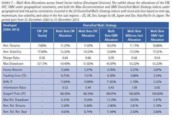 Multi Smart Beta vs kapitalgewichteter Index