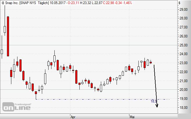Snap, Aktie, Chart, Börse