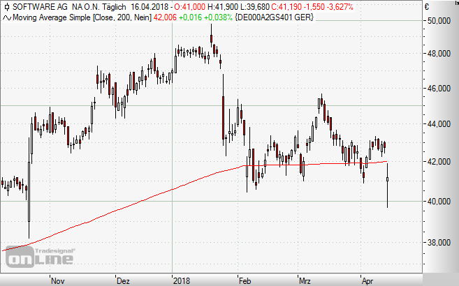 Software AG, Chart, Aktie