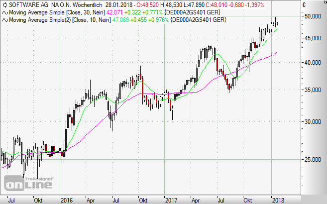 Software AG, Aktie, Chart