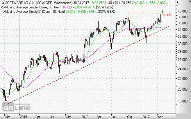 Software AG, Aktie, Chart