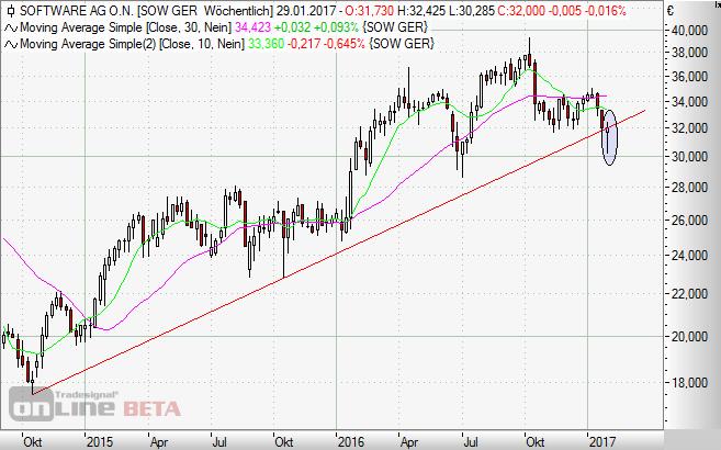Software AG, Aktie, Börse,