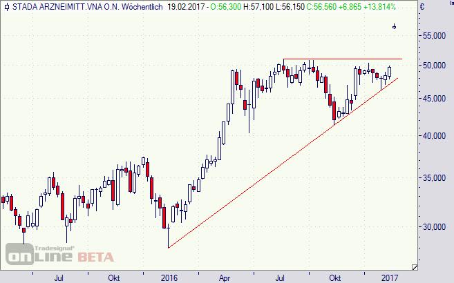 Stada, Aktie, Übernahme, Chart, Börse