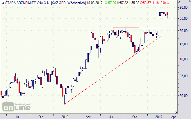 Stada, Aktie, Chart, Börse