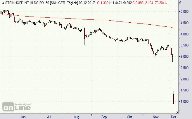 Steinhoff, Aktie, Chart, Börse
