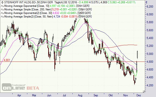 steinhoff, Aktie, Chart, Möbel