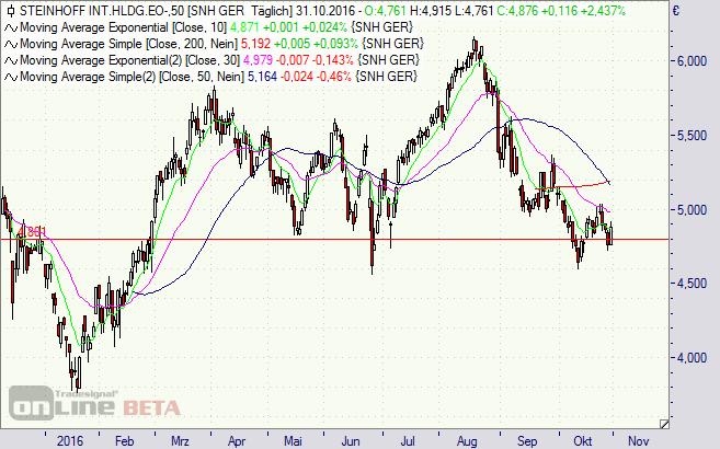 Steinhoff, Aktie, Chart
