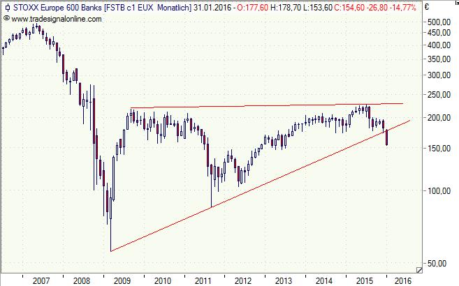 Stoxx_Europe_600_Banken_180116