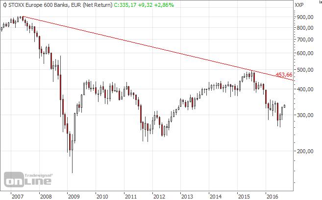 Stoxx-Europe-600-Banks-Net-Return-Index, Banken, Deutsche Bank, Commerzbank