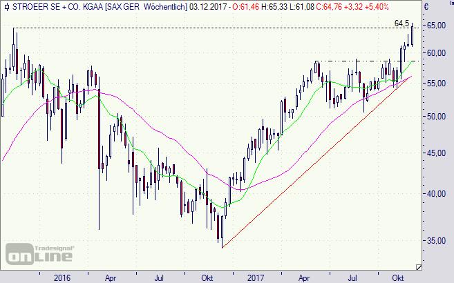 Stöer, Stoeer, Aktie, Chart, Börse, Analyse