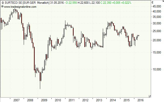 Surteco, Aktie, Chart