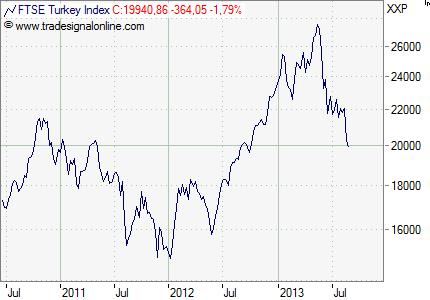 Türkei_Aktien_Index
