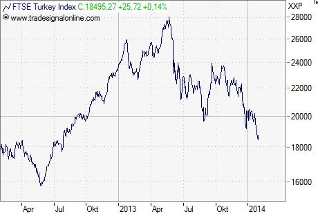 Türkei Aktienmarkt