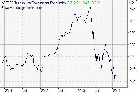 Türkei Anleihenmarkt