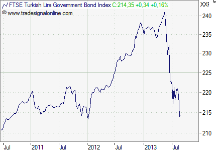 Türkei_Bond_Index
