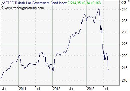 Türkei_Bond_Index