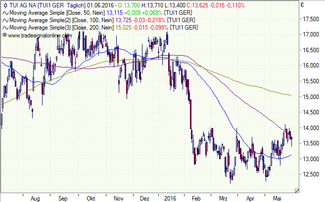TUI, Aktie, Chart