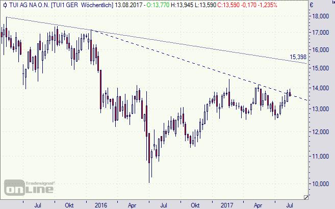 Tui, Aktie, Börse, Chart, Analyse