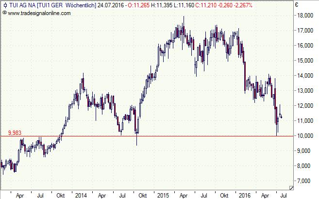 TUI, Aktie, Chart, Analyse