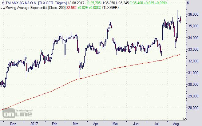 Talanx, Aktie, Chart, Börse