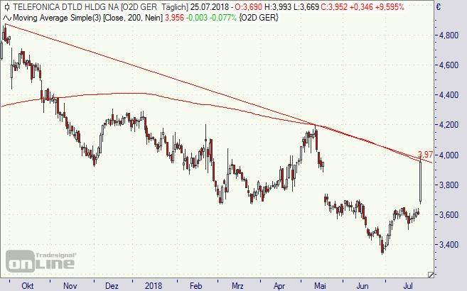 Telefonica Deutschland, Aktie, Chart