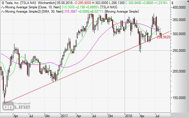 Tesla, Aktie, Chart