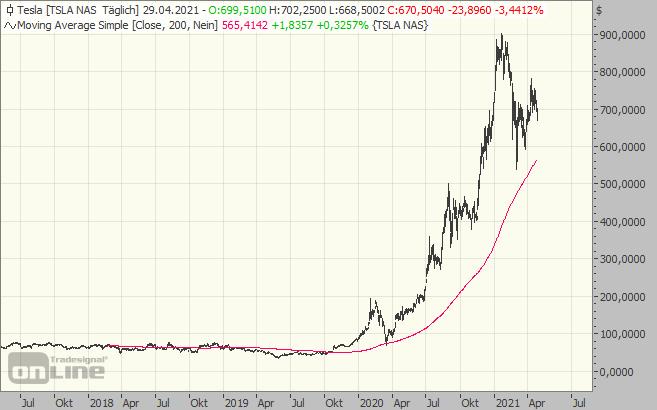 Tesla, Chart, Aktie