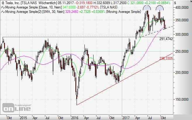 Tesla, Aktie, Chart, Börse
